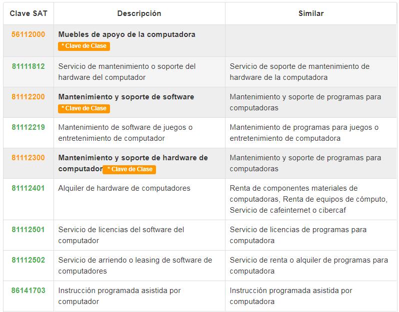 Tabla de Claves del SAT México para tu negocio